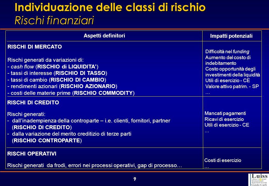 9 Aspetti definitori Impatti potenziali RISCHI DI MERCATO Rischi generati da variazioni di: - cash flow (RISCHIO di LIQUIDITA) - tassi di interesse (R