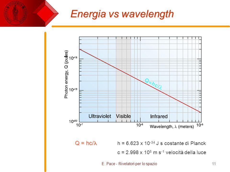 E. Pace - Rivelatori per lo spazio11 Energia vs wavelength Q = hc/ Q = hc/ h = 6.623 x 10 -34 J s costante di Planck c = 2.998 x 10 8 m s -1 velocità