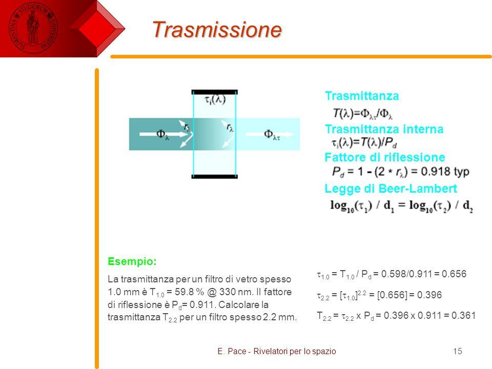 E. Pace - Rivelatori per lo spazio15 Trasmissione 1.0 = T 1.0 / P d = 0.598/0.911 = 0.656 2.2 = [ 1.0 ] 2.2 = [0.656] = 0.396 T 2.2 = 2.2 x P d = 0.39