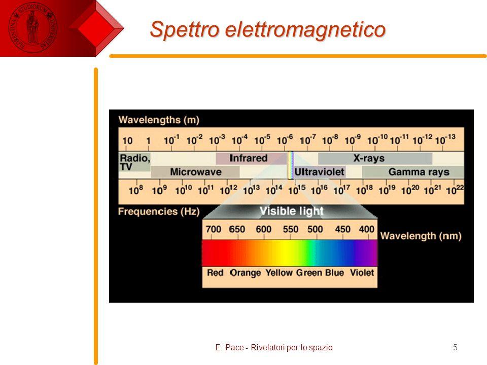 E. Pace - Rivelatori per lo spazio5 Spettro elettromagnetico