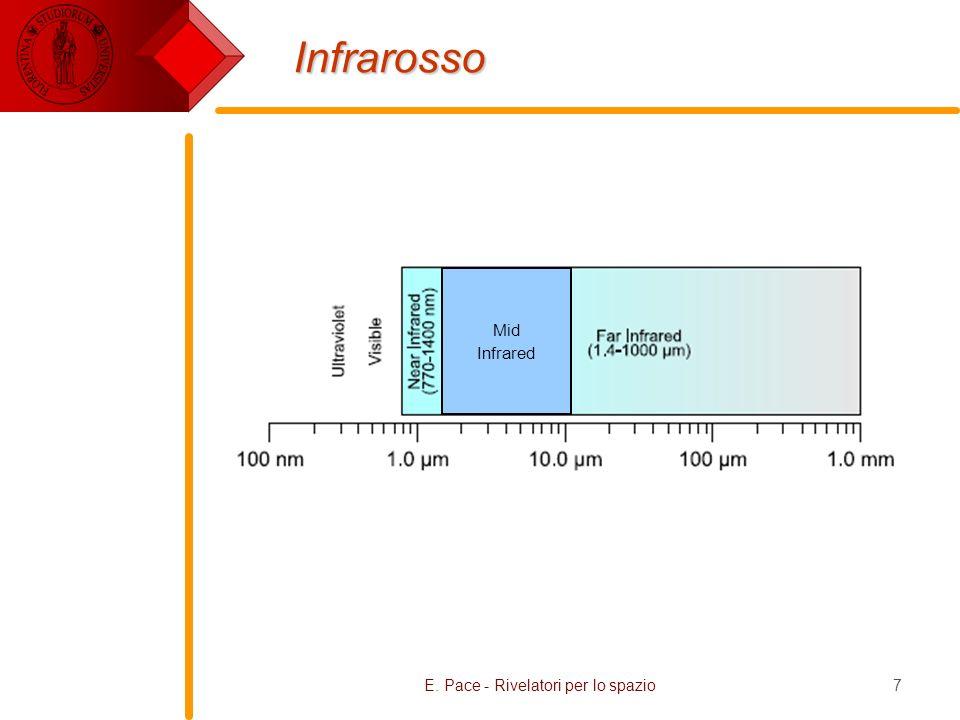 E. Pace - Rivelatori per lo spazio18 Spettro solare Spettro del Sole misurato da Fraunhofer