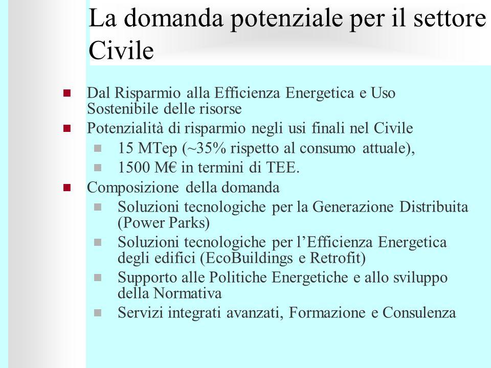 La domanda potenziale per il settore Civile Dal Risparmio alla Efficienza Energetica e Uso Sostenibile delle risorse Potenzialità di risparmio negli u