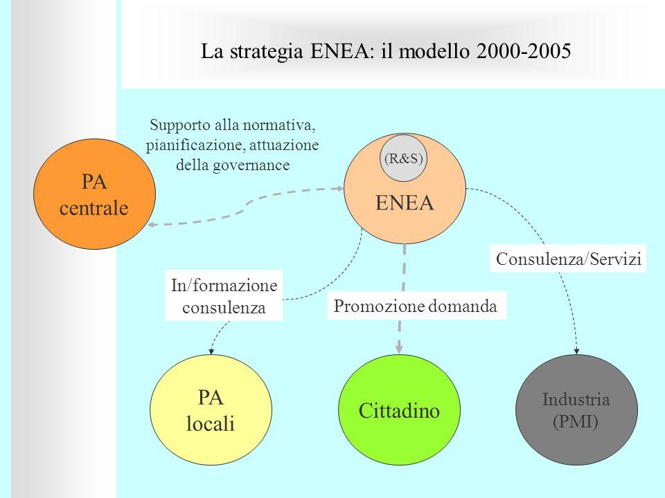 La strategia ENEA: il modello 2000-2005 PA centrale ENEA Industria (PMI) Cittadino Supporto alla normativa, pianificazione, attuazione della governanc