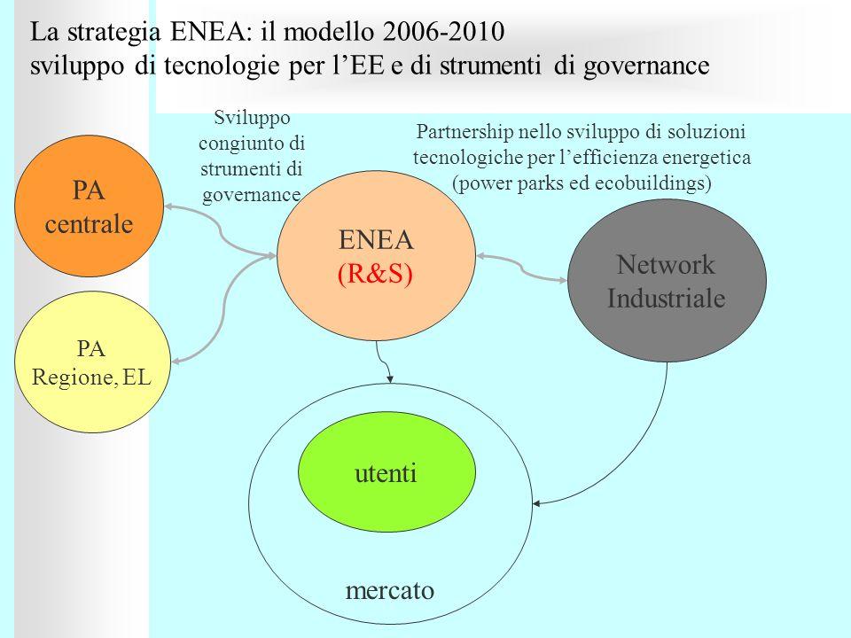 La strategia ENEA: il modello 2006-2010 sviluppo di tecnologie per lEE e di strumenti di governance PA centrale ENEA (R&S) Network Industriale Svilupp