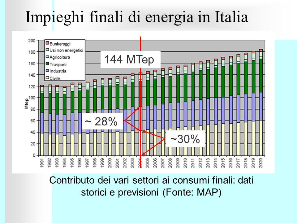 Impieghi finali di energia in Italia Contributo dei vari settori ai consumi finali: dati storici e previsioni (Fonte: MAP) ~30% ~ 28% 144 MTep