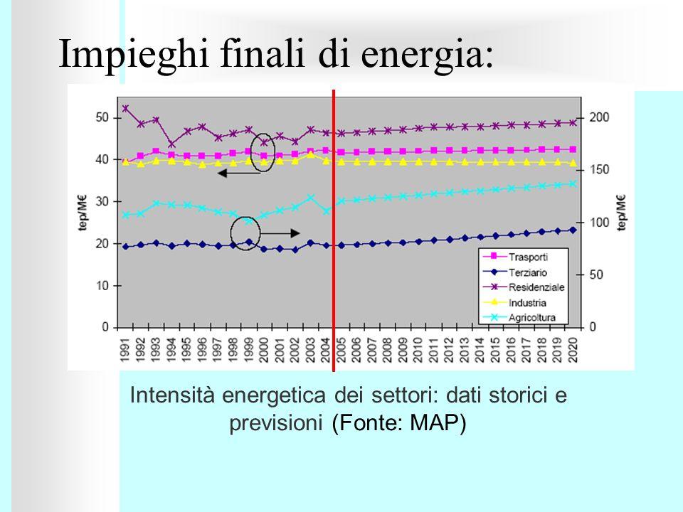 Impieghi finali di energia: Intensità energetica dei settori: dati storici e previsioni (Fonte: MAP)