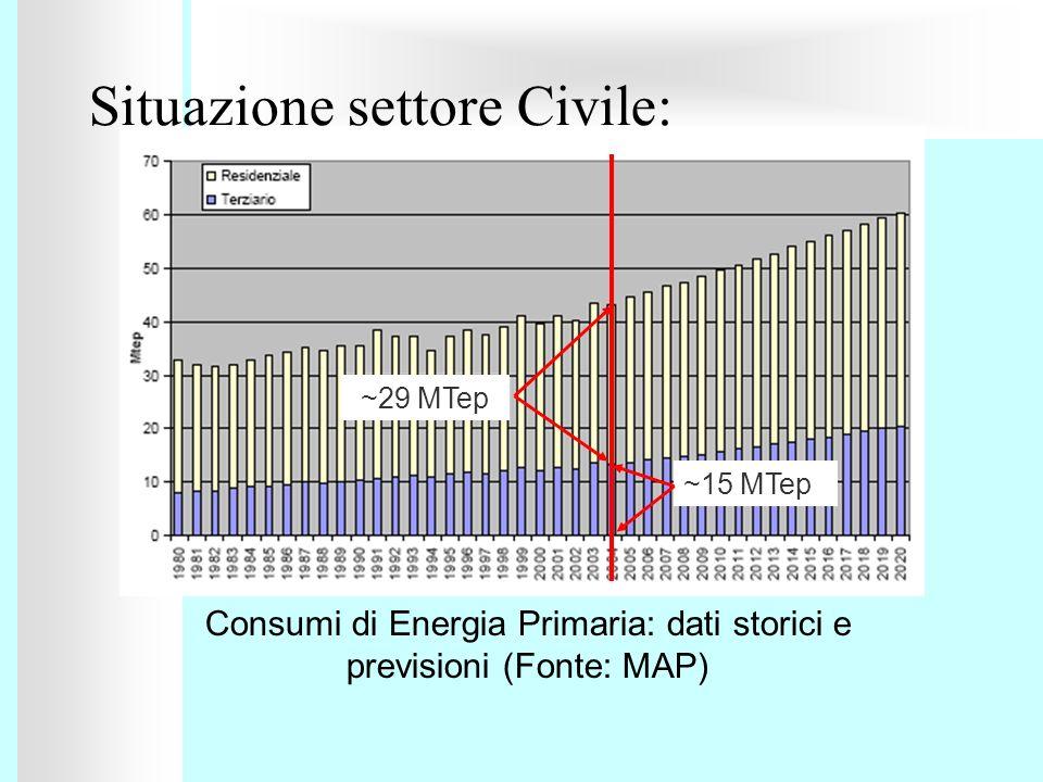 Situazione settore Civile: Consumi di Energia Primaria: dati storici e previsioni (Fonte: MAP) ~15 MTep ~29 MTep