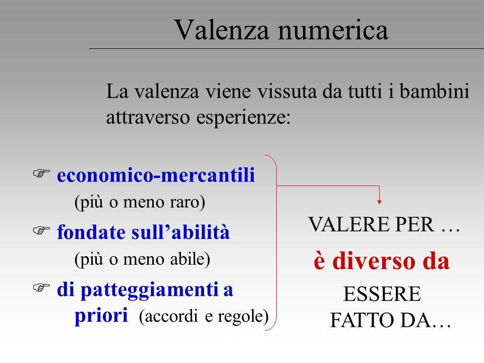 Regoliosi 33 Valenza numerica La valenza viene vissuta da tutti i bambini attraverso esperienze: economico-mercantili (più o meno raro) VALERE PER … è
