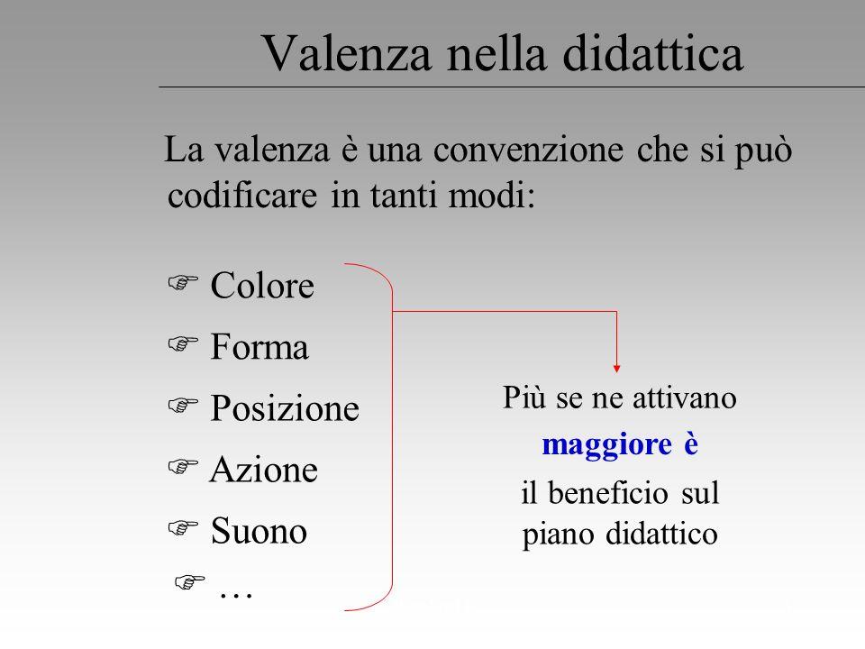 Regoliosi 35 Valenza nella didattica Colore Forma … La valenza è una convenzione che si può codificare in tanti modi: Posizione Azione Suono Più se ne