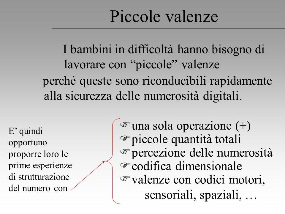 Regoliosi 37 Esempio Beppe PeaMatematica nella scuola di base Vol. 2° Ed. Vannini