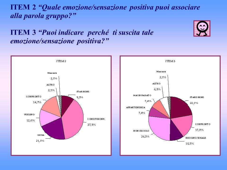 ITEM 2 Quale emozione/sensazione positiva puoi associare alla parola gruppo? ITEM 3 Puoi indicare perché ti suscita tale emozione/sensazione positiva?