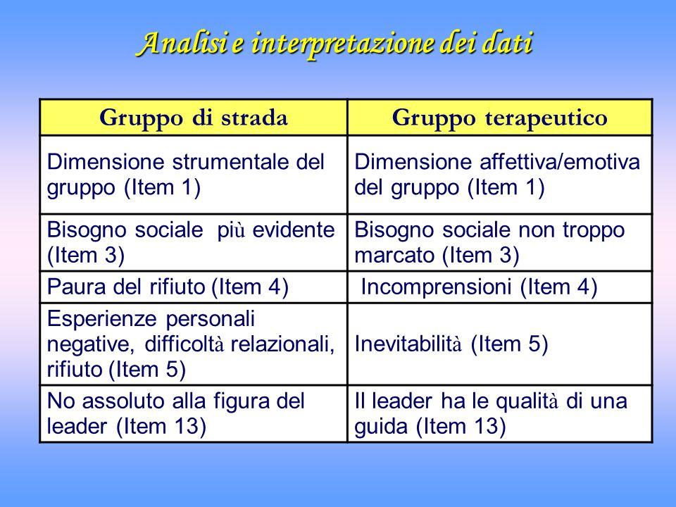 Analisi e interpretazione dei dati Gruppo di stradaGruppo terapeutico Dimensione strumentale del gruppo (Item 1) Dimensione affettiva/emotiva del grup