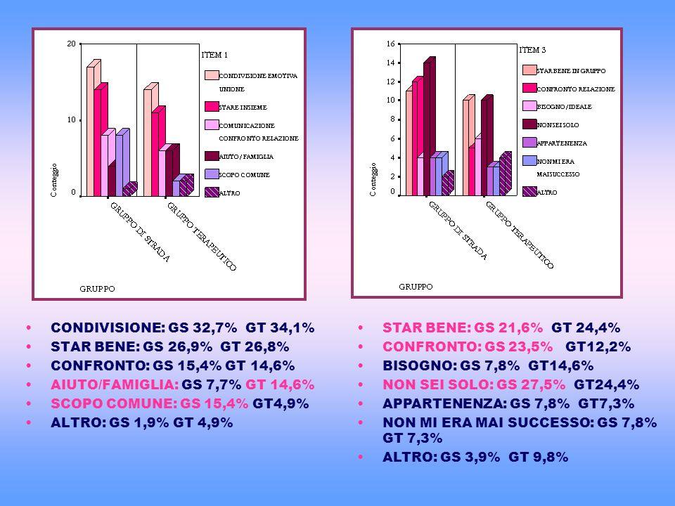 CONDIVISIONE: GS 32,7% GT 34,1% STAR BENE: GS 26,9% GT 26,8% CONFRONTO: GS 15,4% GT 14,6% AIUTO/FAMIGLIA: GS 7,7% GT 14,6% SCOPO COMUNE: GS 15,4% GT4,