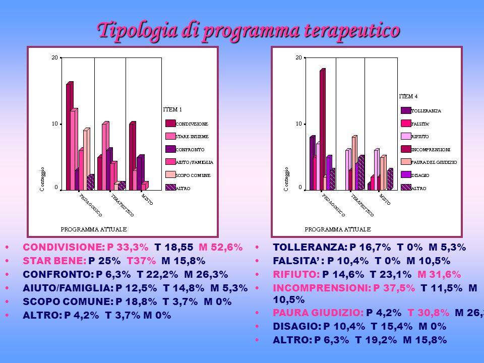 Tipologia di programma terapeutico CONDIVISIONE: P 33,3% T 18,55 M 52,6% STAR BENE: P 25% T37% M 15,8% CONFRONTO: P 6,3% T 22,2% M 26,3% AIUTO/FAMIGLI