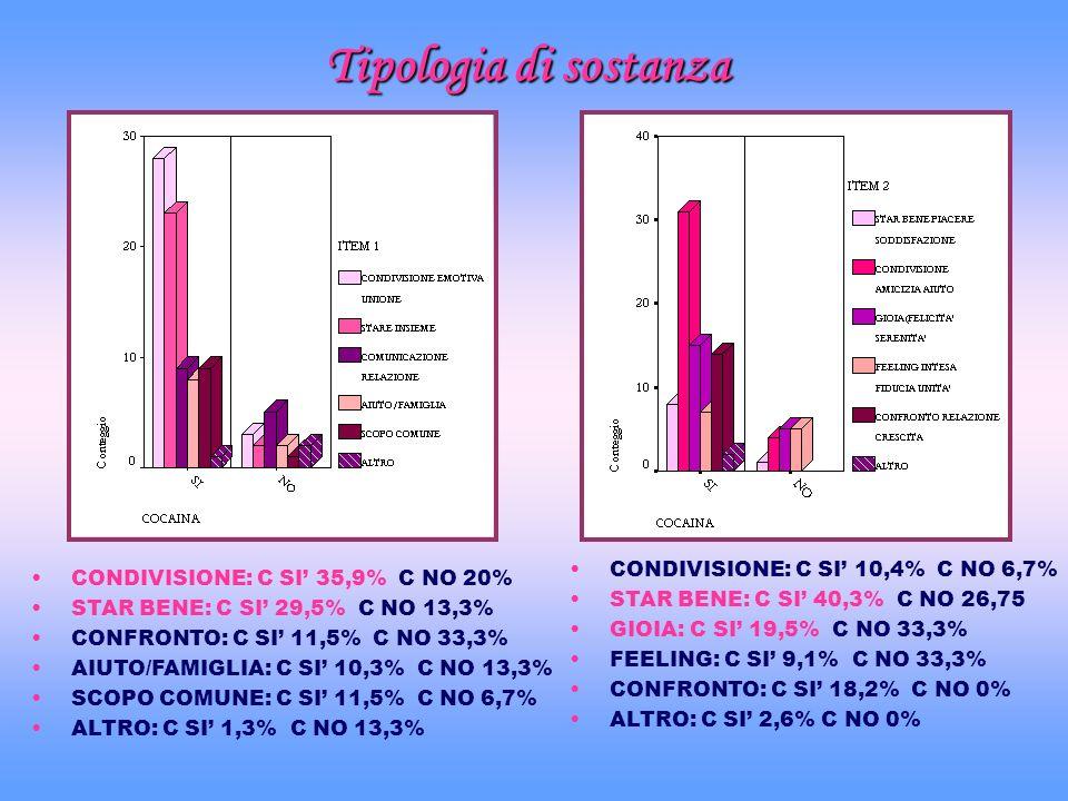 Tipologia di sostanza CONDIVISIONE: C SI 35,9% C NO 20% STAR BENE: C SI 29,5% C NO 13,3% CONFRONTO: C SI 11,5% C NO 33,3% AIUTO/FAMIGLIA: C SI 10,3% C