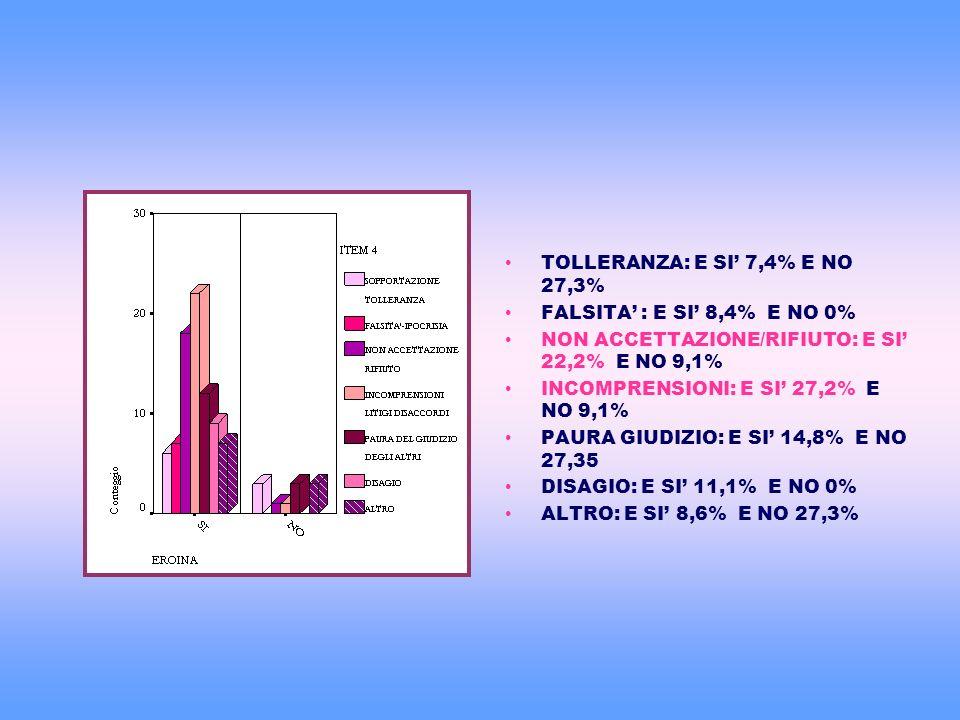 TOLLERANZA: E SI 7,4% E NO 27,3% FALSITA : E SI 8,4% E NO 0% NON ACCETTAZIONE/RIFIUTO: E SI 22,2% E NO 9,1% INCOMPRENSIONI: E SI 27,2% E NO 9,1% PAURA