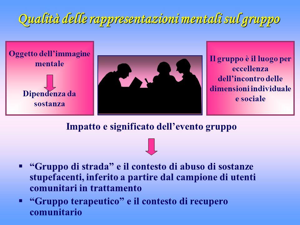Qualità delle rappresentazioni mentali sul gruppo Impatto e significato dellevento gruppo Gruppo di strada e il contesto di abuso di sostanze stupefac
