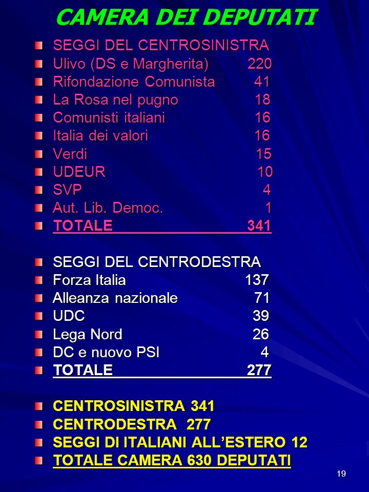 19 CAMERA DEI DEPUTATI SEGGI DEL CENTROSINISTRA Ulivo (DS e Margherita) 220 Rifondazione Comunista 41 La Rosa nel pugno 18 Comunisti italiani 16 Itali