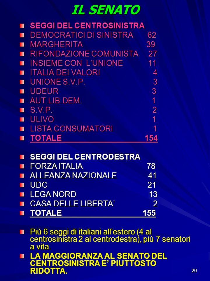 20 IL SENATO SEGGI DEL CENTROSINISTRA DEMOCRATICI DI SINISTRA 62 MARGHERITA 39 RIFONDAZIONE COMUNISTA 27 INSIEME CON LUNIONE 11 ITALIA DEI VALORI 4 UN