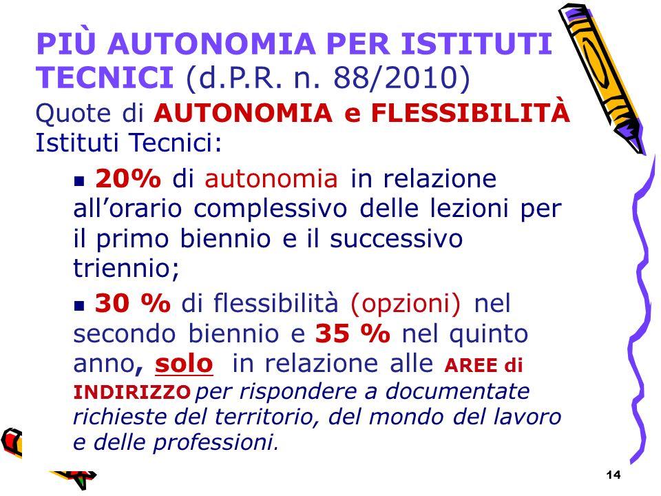 14 PIÙ AUTONOMIA PER ISTITUTI TECNICI (d.P.R. n. 88/2010) Quote di AUTONOMIA e FLESSIBILITÀ Istituti Tecnici: 20% di autonomia in relazione allorario