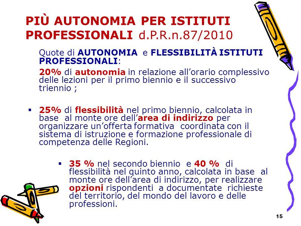 15 PIÙ AUTONOMIA PER ISTITUTI PROFESSIONALI d.P.R.n.87/2010 Quote di AUTONOMIA e FLESSIBILITÀ ISTITUTI PROFESSIONALI: 20% di autonomia in relazione al