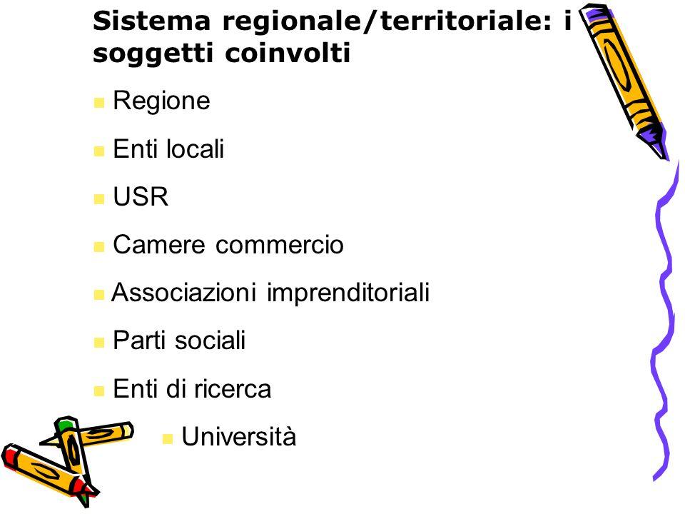 Sistema regionale/territoriale: i soggetti coinvolti Regione Enti locali USR Camere commercio Associazioni imprenditoriali Parti sociali Enti di ricer