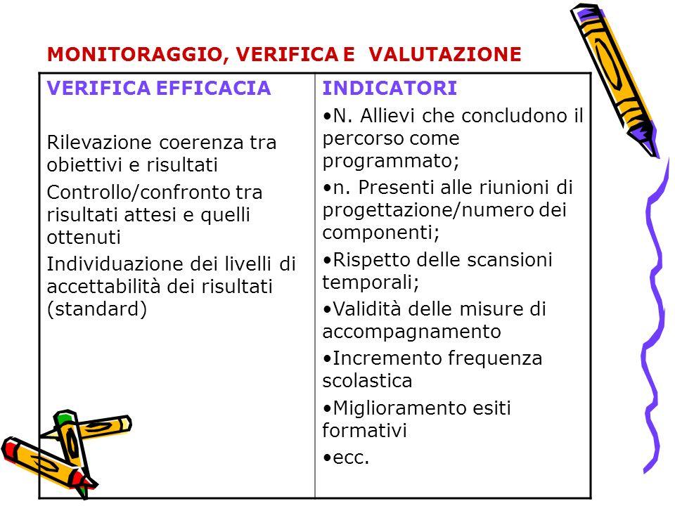 MONITORAGGIO, VERIFICA E VALUTAZIONE VERIFICA EFFICACIA Rilevazione coerenza tra obiettivi e risultati Controllo/confronto tra risultati attesi e quel