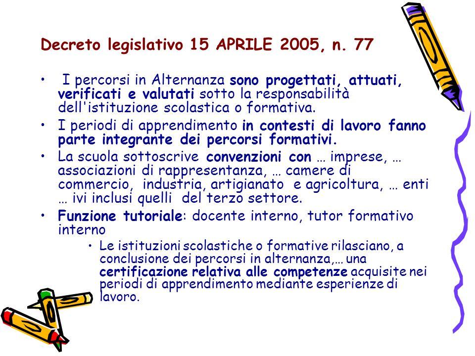 Decreto legislativo 15 APRILE 2005, n. 77 I percorsi in Alternanza sono progettati, attuati, verificati e valutati sotto la responsabilità dell'istitu