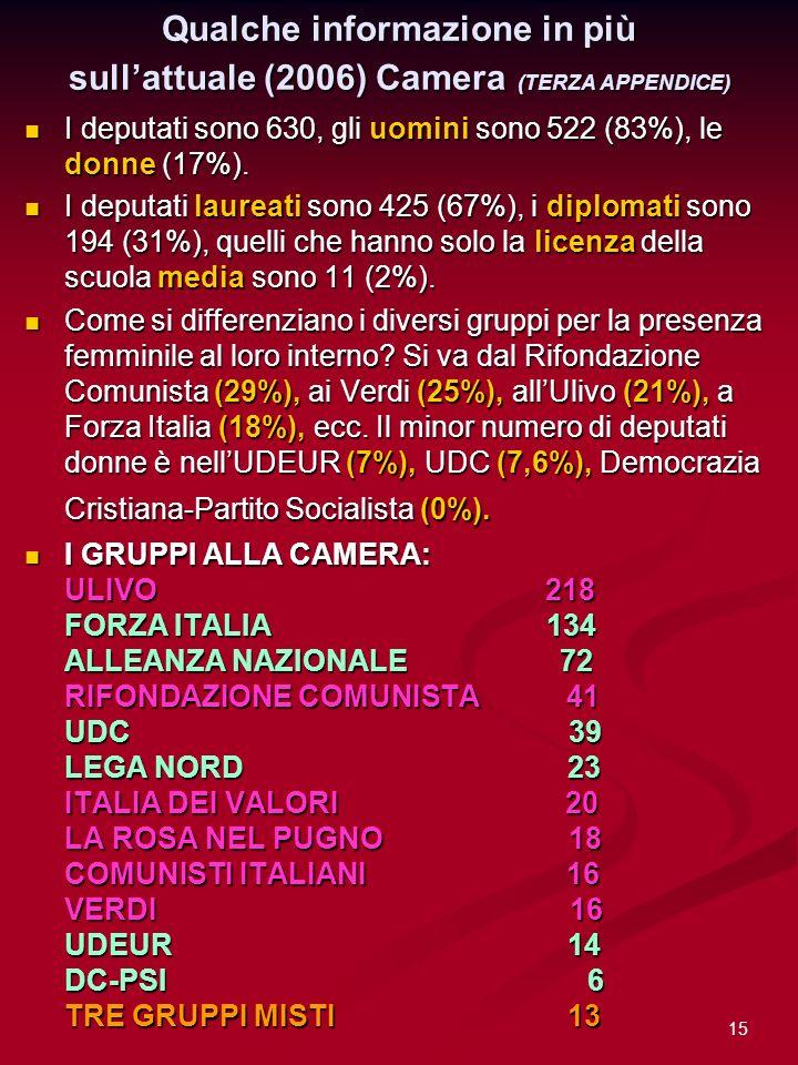 15 Qualche informazione in più sullattuale (2006) Camera (TERZA APPENDICE) I deputati sono 630, gli uomini sono 522 (83%), le donne (17%). I deputati