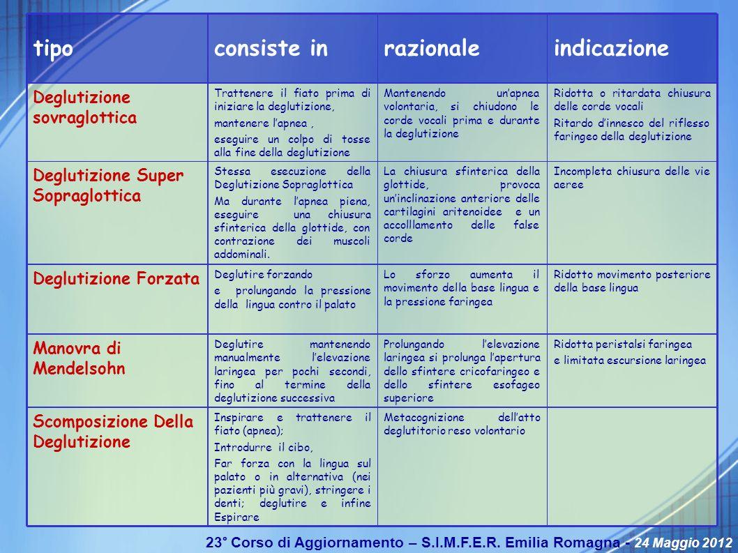 23° Corso di Aggiornamento – S.I.M.F.E.R. Emilia Romagna - 24 Maggio 2012 Metacognizione dellatto deglutitorio reso volontario Inspirare e trattenere