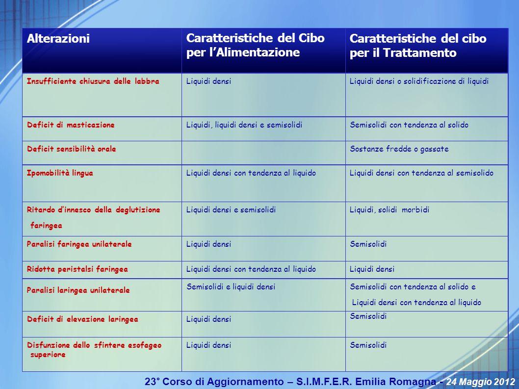 23° Corso di Aggiornamento – S.I.M.F.E.R. Emilia Romagna - 24 Maggio 2012 SemisolidiLiquidi densiDisfunzione dello sfintere esofageo superiore Semisol