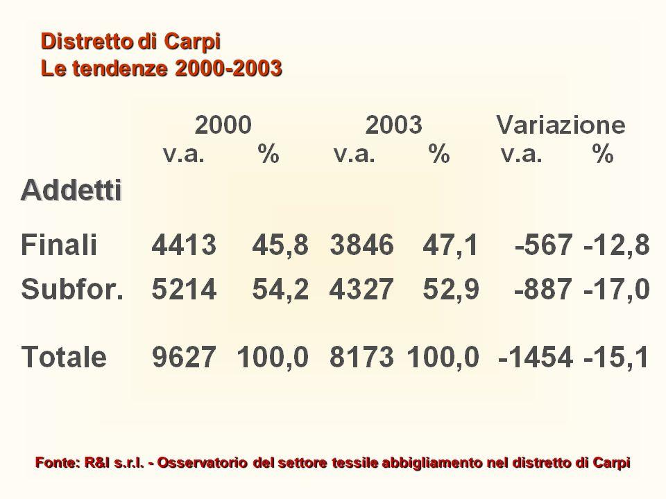 Fonte: R&I s.r.l. - Osservatorio del settore tessile abbigliamento nel distretto di Carpi Distretto di Carpi Le tendenze 2000-2003