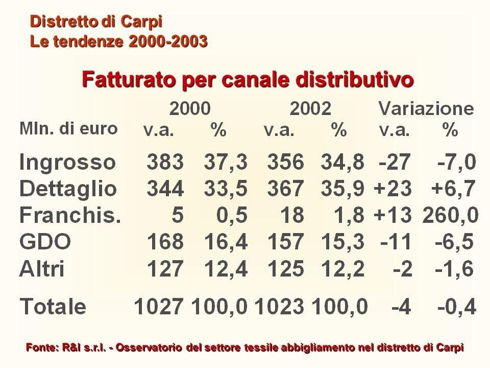 Fonte: R&I s.r.l. - Osservatorio del settore tessile abbigliamento nel distretto di Carpi Distretto di Carpi Le tendenze 2000-2003 Fatturato per canal
