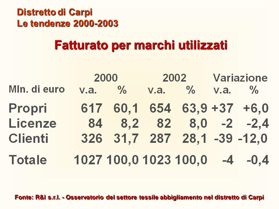 Fonte: R&I s.r.l. - Osservatorio del settore tessile abbigliamento nel distretto di Carpi Distretto di Carpi Le tendenze 2000-2003 Fatturato per march