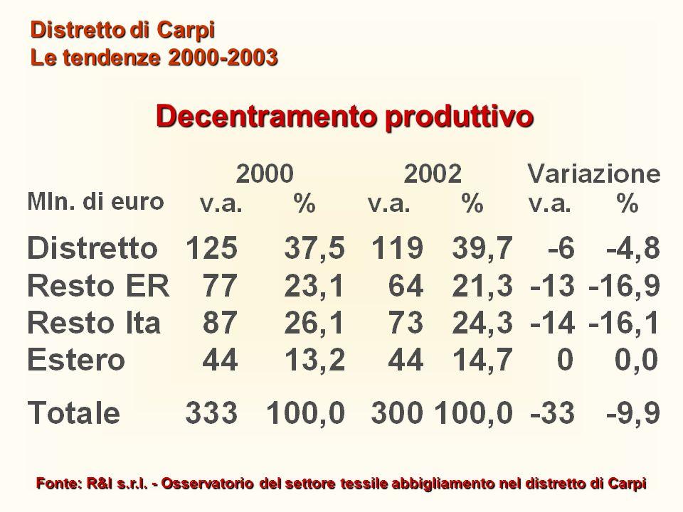 Fonte: R&I s.r.l. - Osservatorio del settore tessile abbigliamento nel distretto di Carpi Distretto di Carpi Le tendenze 2000-2003 Decentramento produ