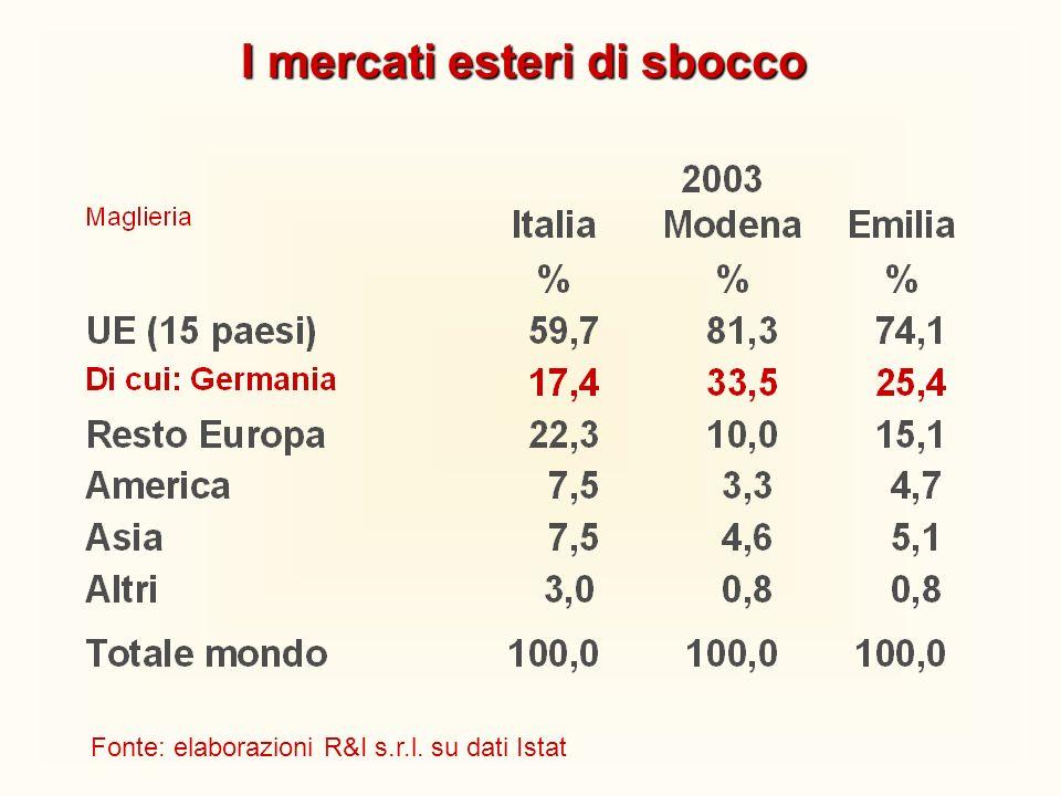 I mercati esteri di sbocco Fonte: elaborazioni R&I s.r.l. su dati Istat