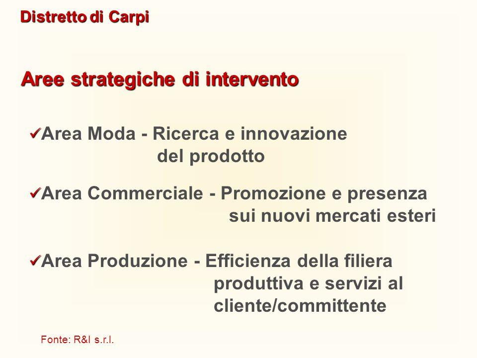 Distretto di Carpi Aree strategiche di intervento Area Commerciale - Promozione e presenza sui nuovi mercati esteri Area Moda - Ricerca e innovazione