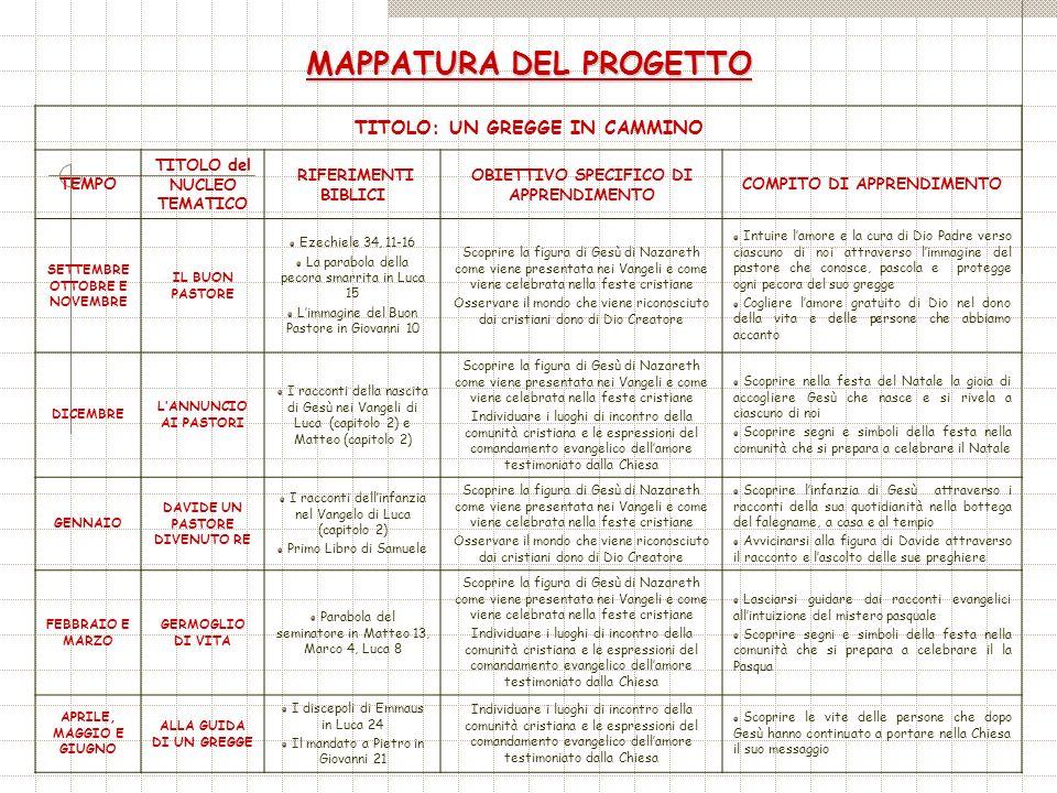 MAPPATURA DEL PROGETTO TITOLO: UN GREGGE IN CAMMINO TEMPO TITOLO del NUCLEO TEMATICO RIFERIMENTI BIBLICI OBIETTIVO SPECIFICO DI APPRENDIMENTO COMPITO