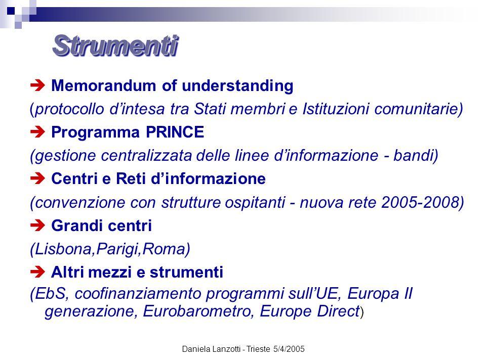 Daniela Lanzotti - Trieste 5/4/2005 StrumentiStrumenti Memorandum of understanding (protocollo dintesa tra Stati membri e Istituzioni comunitarie) Pro