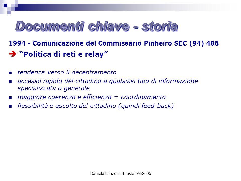 Daniela Lanzotti - Trieste 5/4/2005 1994 - Comunicazione del Commissario Pinheiro SEC (94) 488 Politica di reti e relay tendenza verso il decentrament
