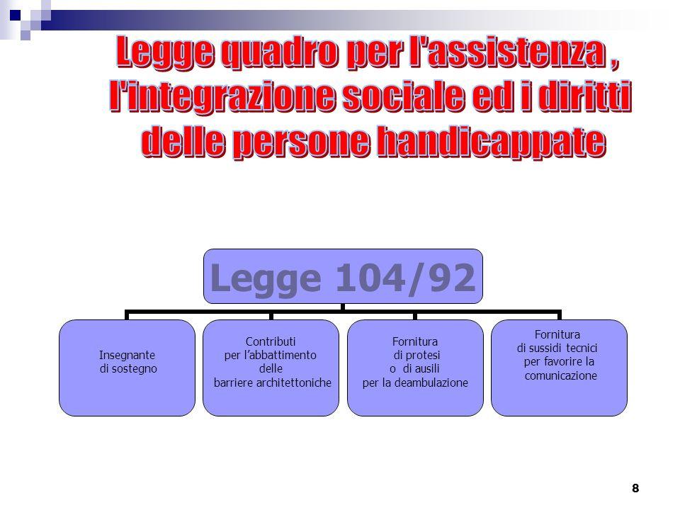 8 Legge 104/92 Insegnante di sostegno Contributi per labbattimento delle barriere architettoniche Fornitura di protesi o di ausili per la deambulazione Fornitura di sussidi tecnici per favorire la comunicazione