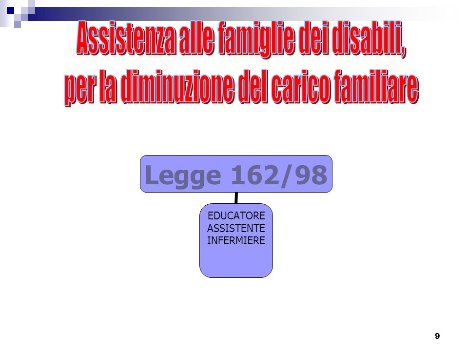 9 Legge 162/98 EDUCATORE ASSISTENTE INFERMIERE