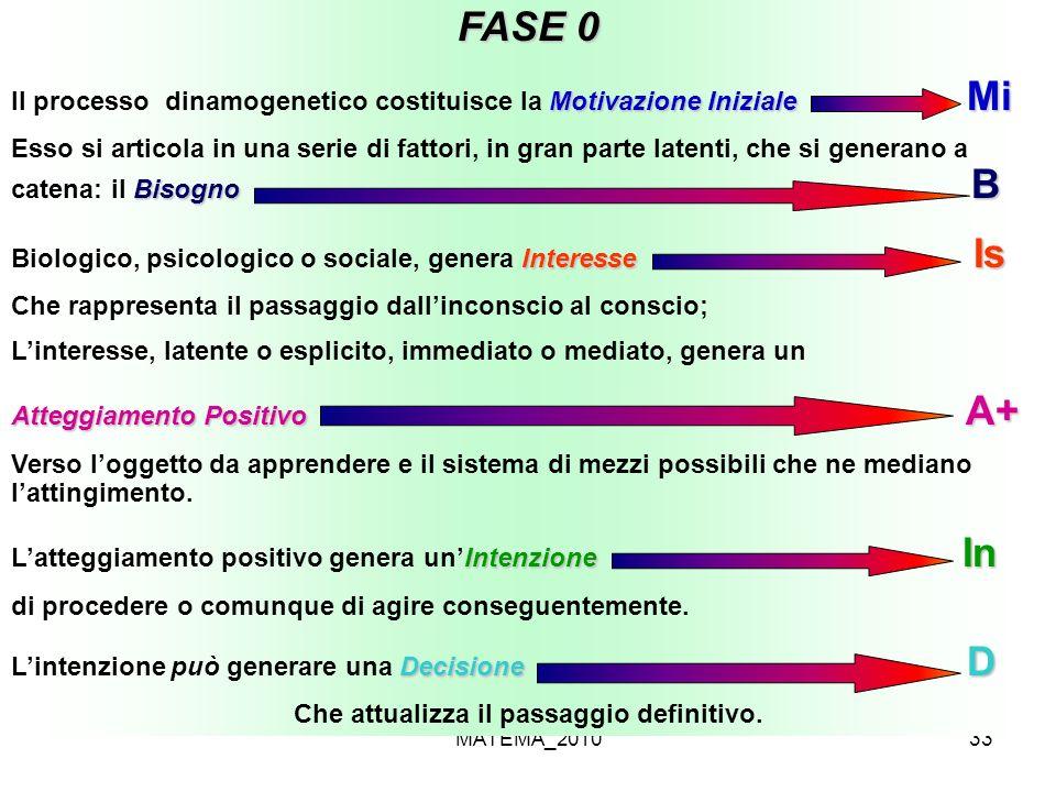 MATEMA_201033 FASE 0 Motivazione Iniziale Mi Il processo dinamogenetico costituisce la Motivazione Iniziale Mi Bisogno B Esso si articola in una serie