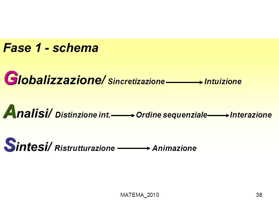MATEMA_201038 Fase 1 - schema G G lobalizzazione/ Sincretizazione Intuizione A A nalisi/ Distinzione int. Ordine sequenziale Interazione S S intesi/ R