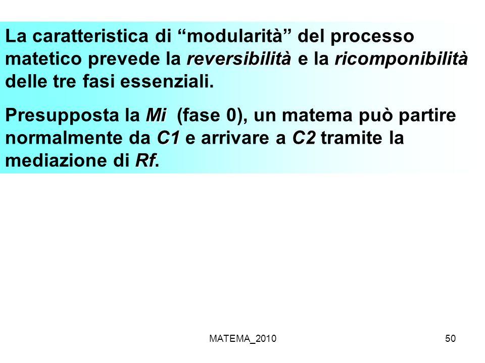 MATEMA_201050 reversibilitàricomponibilità La caratteristica di modularità del processo matetico prevede la reversibilità e la ricomponibilità delle t