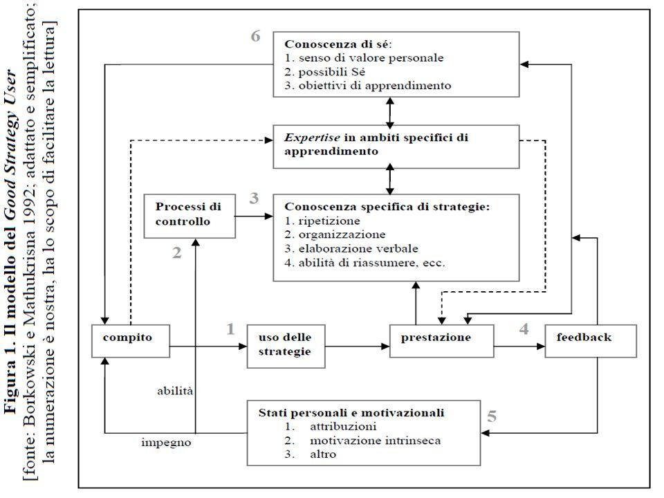 MATEMA_201057 Consideriamo come possibile itinerario metodologico per insegnare a leggere nel 1° ciclo elementare uno schema del tipo seguente: 1.