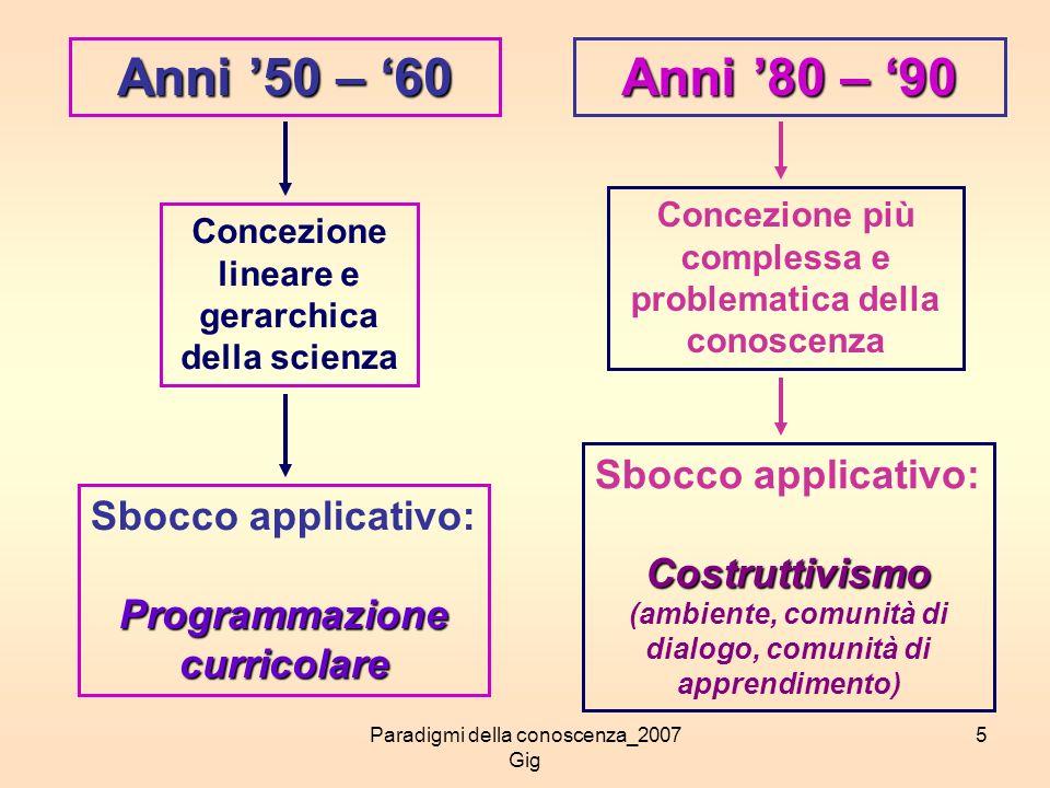 Paradigmi della conoscenza_2007 Gig 5 Anni 50 – 60 Anni 80 – 90 Concezione lineare e gerarchica della scienza Sbocco applicativo:Programmazionecurrico