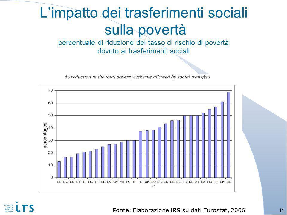 Limpatto dei trasferimenti sociali sulla povertà percentuale di riduzione del tasso di rischio di povertà dovuto ai trasferimenti sociali 11 Fonte: Elaborazione IRS su dati Eurostat, 2006.