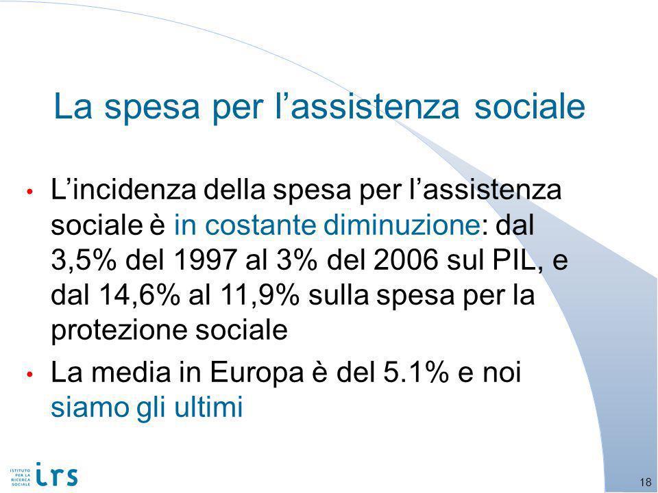 La spesa per lassistenza sociale Lincidenza della spesa per lassistenza sociale è in costante diminuzione: dal 3,5% del 1997 al 3% del 2006 sul PIL, e dal 14,6% al 11,9% sulla spesa per la protezione sociale La media in Europa è del 5.1% e noi siamo gli ultimi 18