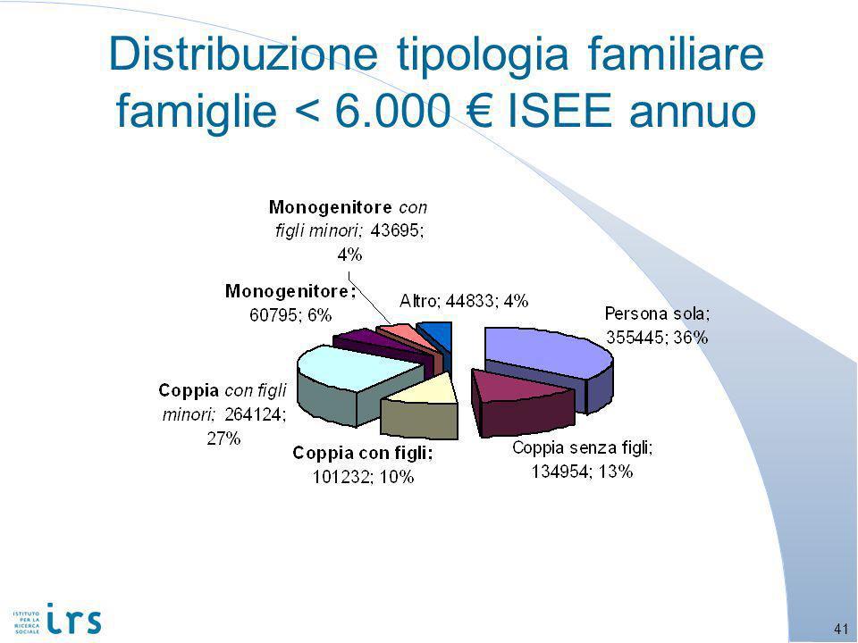 Distribuzione tipologia familiare famiglie < 6.000 ISEE annuo 41